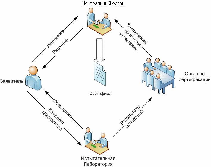 Схема проведения сертификации